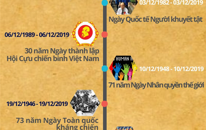 Các sự kiện, lễ kỷ niệm quan trọng tháng 12/2019